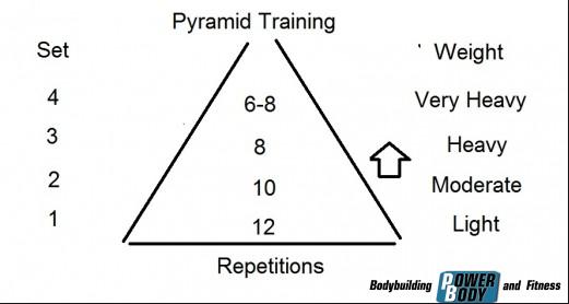 пирамида принцип тренировки
