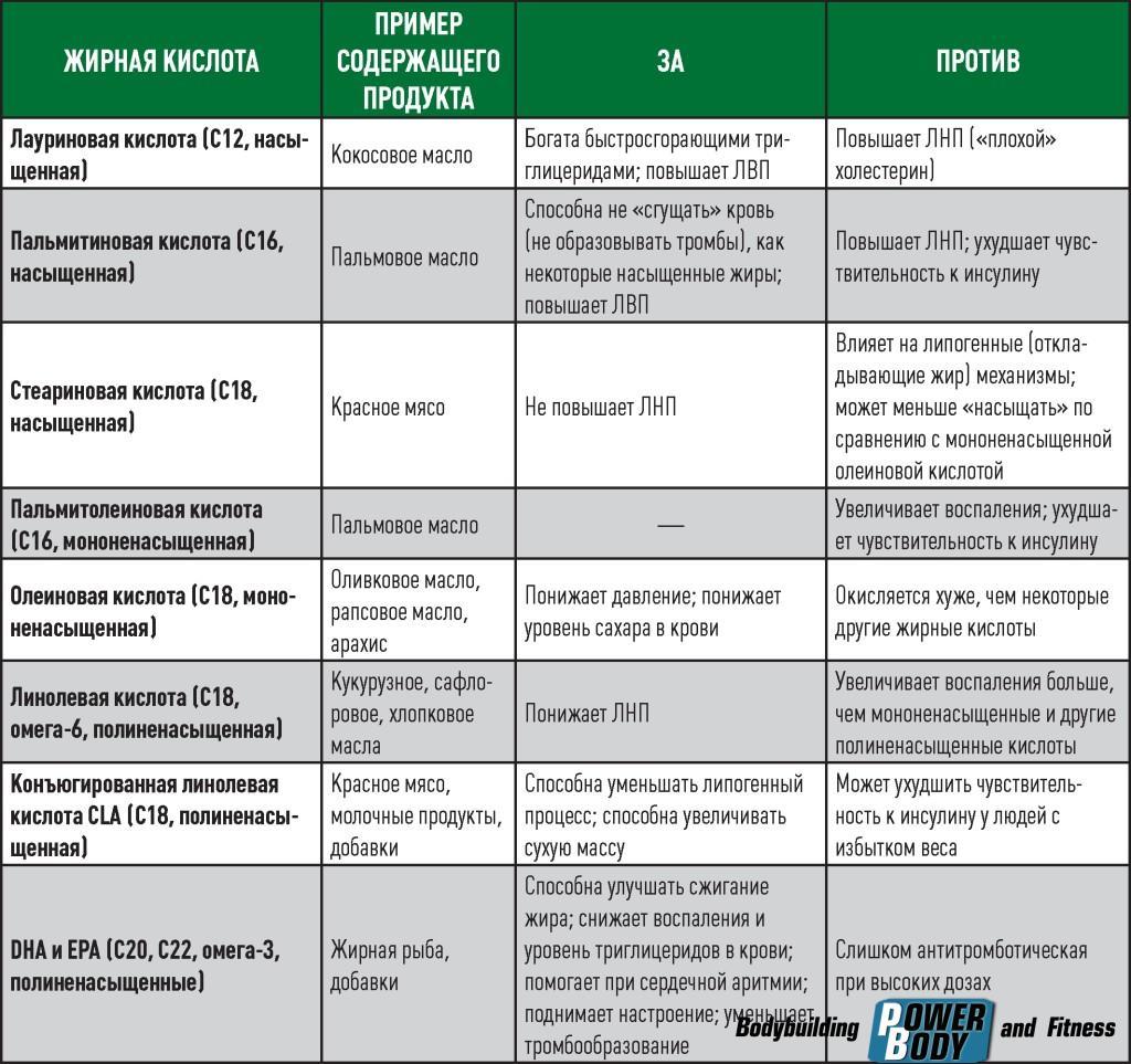 таблица жирных кислот